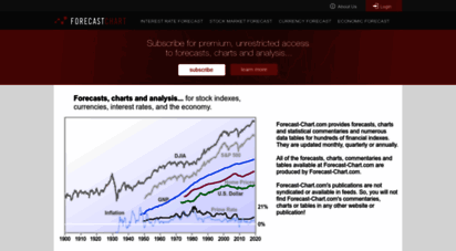 forecast-chart.com - interest rate, stock index, real estate price & exchange forecasts