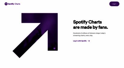spotifycharts.com