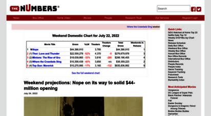 the-numbers.com - the numbers -  data and the movie business meet