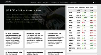 tradingeconomics.com -